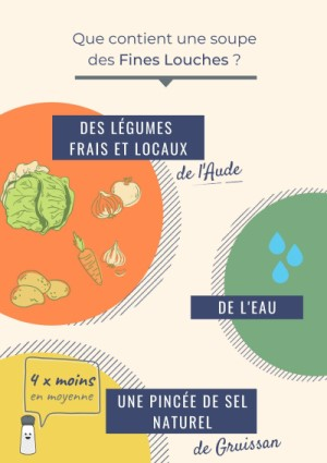 ingredients soupes fines louches